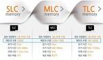 가성비 좋은 블랙박스 파인뷰 / SLC MLC TLC