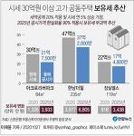 [그래픽] 30억원 이상 고가 공동주택 보유세 ㅣ 부동산 공시가격 현실화율 로드맵