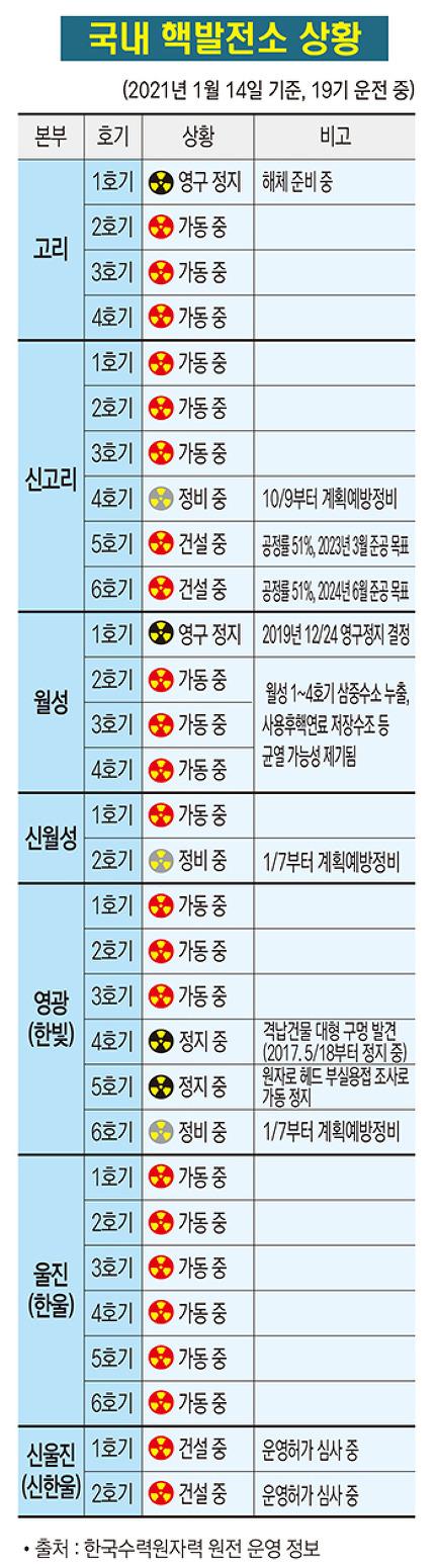 국내 핵발전소 상황(2021. 1. 14.)