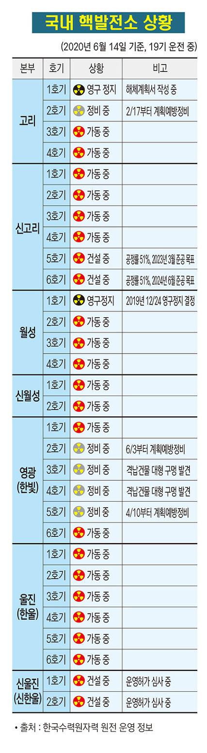국내 핵발전소 가동 현황(2020. 6. 14 기준)