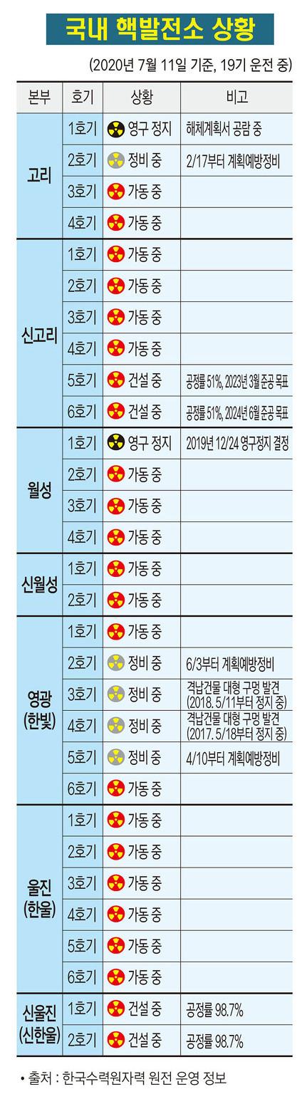 국내 핵발전소 상황(2020. 7. 11)