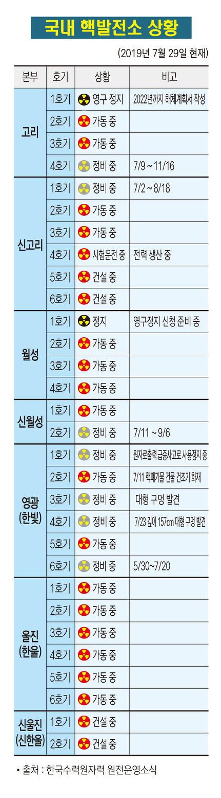 국내 핵발전소 상황(2019. 7. 29)