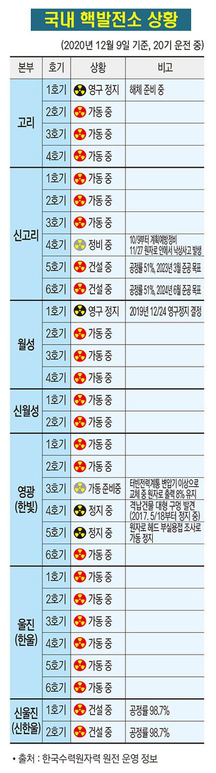 국내 핵발전소 상황(2020. 12. 9.)
