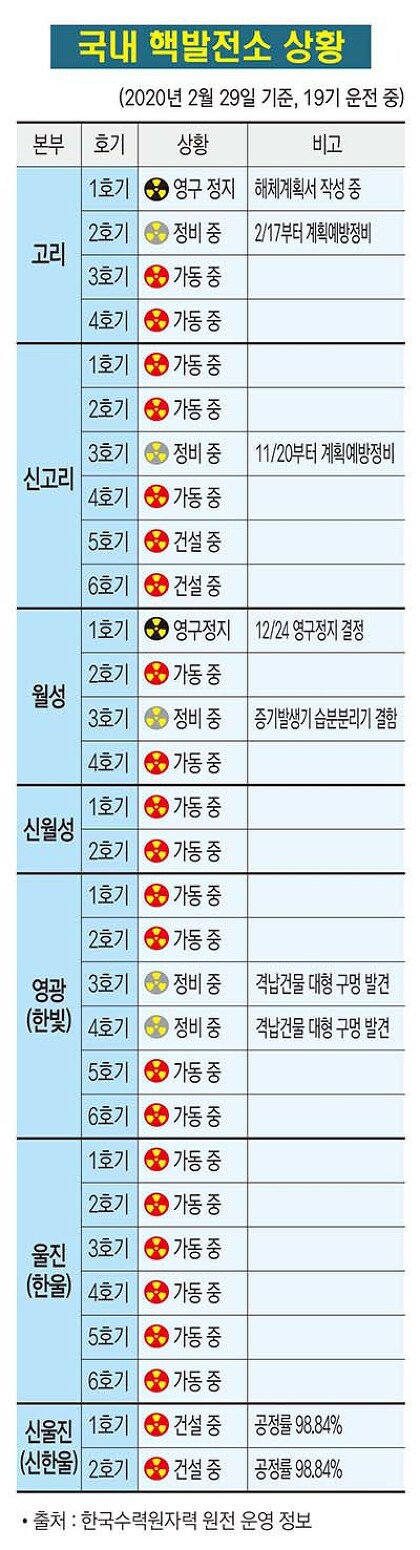 국내 핵발전소 가동 현황(2020. 02. 29)