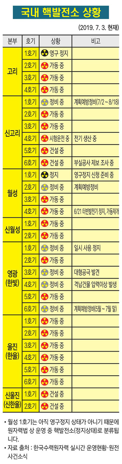 국내 핵발전소 상황(2019. 7. 3)