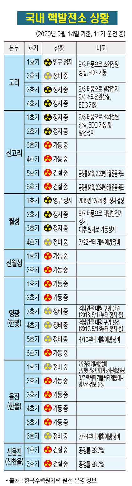 국내 핵발전소 가동 현황(2020. 9. 12)