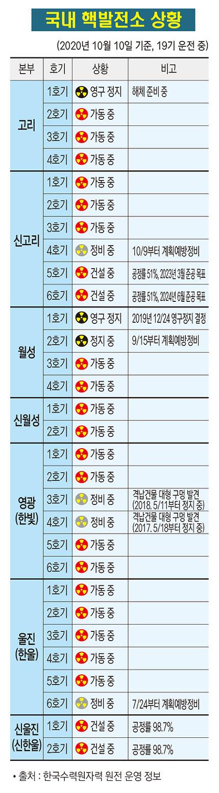 국내 핵발전소 상황(2020. 10)