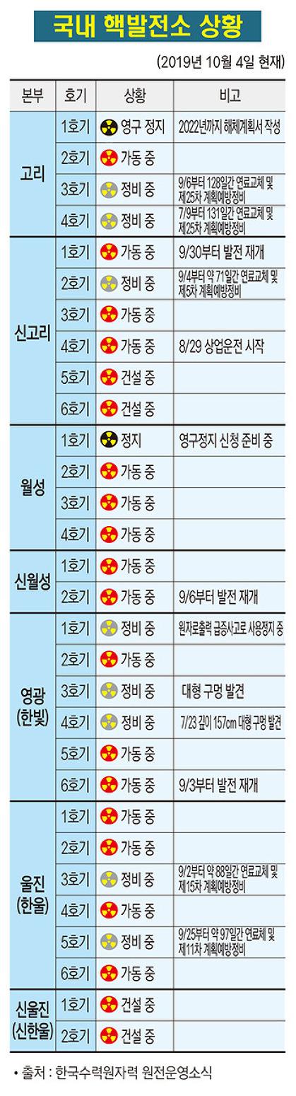 국내 핵발전소 상황(2019. 10. 4)