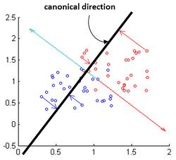 Fisher's linear discriminant 원리