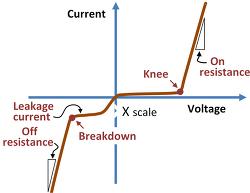 반도체 강좌. (7) PN 다이오드(Diode) 전류 특성.