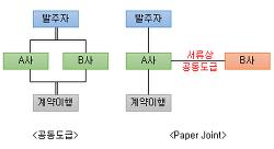 페이퍼 조인트(Paper Joint), 가장공동도급