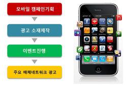 모바일광고 마케팅- 휴대폰 앱/어플광고 집행하기