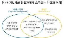 사내 기업가와 창업가에게 요구되는 자질과 역량의 차이