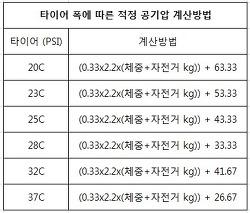 자전거 적정 공기압 계산기 - 자동계산