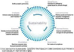 벤처 성장과 지속 가능 경영을 위한 공유 가치 창출(CSV)의 중요성