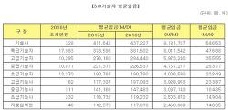 [2016년도적용]SW기술자 평균임금 공표