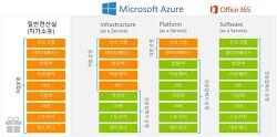 엠플의 전략 솔루션 Best-5(Microsoft Azure)