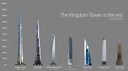 2015 초고층 빌딩 순위 (착공된 빌딩, 건설중인 빌딩 포함)