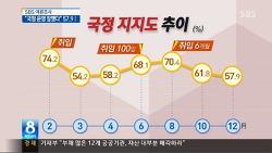 sbs 박근혜 취임 여론조사 - 잘못되었다. 선거법 위반 처벌이 먼저 선행되어야
