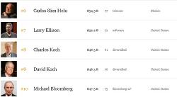 포브스 세계 부자 순위 2017 - 재산이 얼마길래?