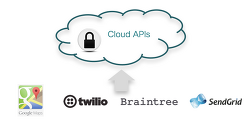 [연재] 시스코 스파크 챗봇의 이해 - 1. 클라우드 서비스 API의 이해 (The Speed of Innovation)