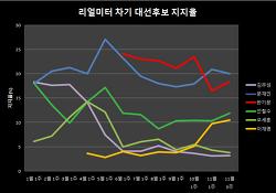 2016년 차기 대선후보 지지율 추이