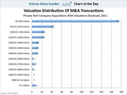 스타트업의 비즈니스 전략 수립을 위한 선행 조건들