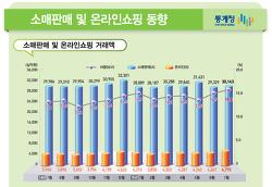 [분석] 2015년 7월 통계청 자료를 통해 본 온라인쇼핑 3가지 트렌드