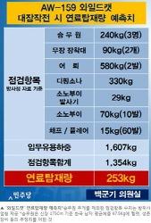 국방부, 수리온 대잠헬기 내치기 작업 중? - 동아일보 기사를 읽고