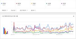문재인, 홍준표, 안철수, 심상정, 유승민 - 탐색 - Google 트렌드