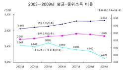 [소득 정책 5] 평균소득과 중앙값 (중위소득)과의 격차 해석
