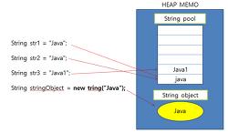 [자바 문자열 비교]Java String euqals과 == 의 차이점