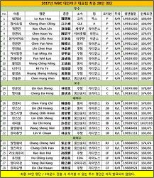 2017년 제4회 WBC 대만국가대표 야구팀 28인 명단