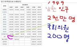 정치 개혁 (국회) 국회의원 500명 선출하고, 원내교섭단체 20석 조건 폐지하라