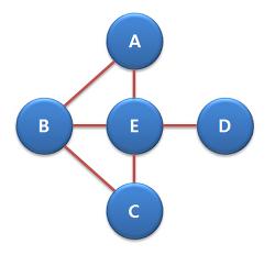 [네트워크 이론] 다양한 중심성(Centrality) 척도들