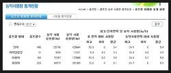 2012년 전국 골프장 농약 사용량