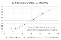 스마트폰 플래그쉽 AP GPU 성능 추세 / 차기 제품 성능 추정