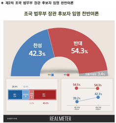 리얼미터 조국 임명  여론조사  8월 30일 찬성 42.3% 반대 54.3%