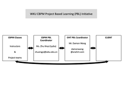WKU CBPM PBL Initiative