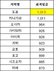 2019년 일본의 최저 임금 - 동경 시간당 1013엔