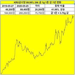 오늘 금시세 24k 1g 1돈 KRX금시장 1년 금값 변화 은행 이율 비교