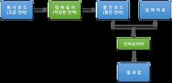 [Concepts] 프로그래밍 언어의 실행 과정
