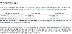 마이크로소프트 윈도우 OS 수명 주기 팩트 시트 (MS사이트)