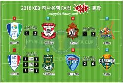 2019 KEB하나은행 FA컵 8강 결과,대진,일정,시간,장소