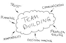 기업의 화합과 성장을 위한  팀빌딩