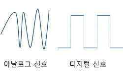 아두이노 PWM(pulse width modulation) 펄스폭변조란?