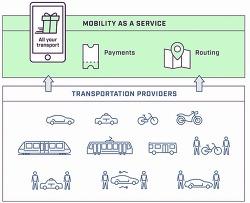 자동차 공유경제와 OEM 제조사의 우선과제