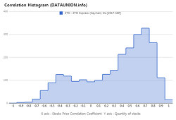 ZTO Express (Cayman) Inc. $ZTO Correlation Histogram