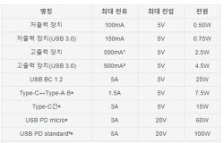USB 표준 전압과 전류 - 4.5W , 2.5W, 15W, 30W, 100W 충전기 숫자의 의미는?