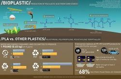 건설산업용으로 주목받고 있는 생분해 플라스틱 '폴리 락 타이드' VIDEO: PLA,PAL Polylatic Acid(PLA)